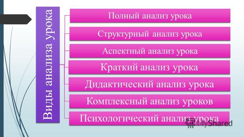 Виды анализа урока Полный анализ урока Структурный анализ урока Аспектный анализ урока Краткий анализ урока Дидактический анализ урока Комплексный анализ уроков Психологический анализ урока