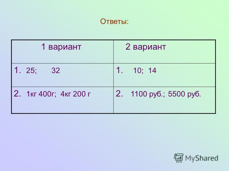 Ответы: 1 вариант 2 вариант 1. 25; 32 1. 10; 14 2. 1 кг 400 г; 4 кг 200 г 2. 1100 руб.; 5500 руб.