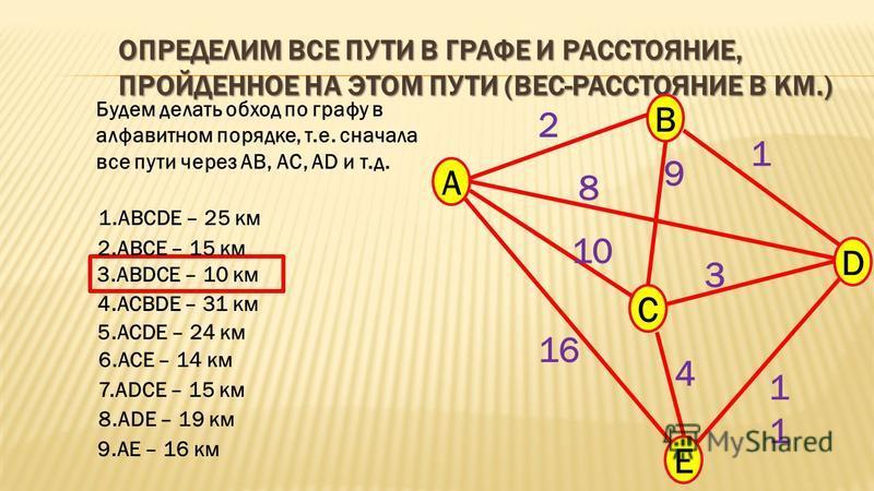 ОПРЕДЕЛИМ ВСЕ ПУТИ В ГРАФЕ И РАССТОЯНИЕ, ПРОЙДЕННОЕ НА ЭТОМ ПУТИ (ВЕС-РАССТОЯНИЕ В КМ.) A B C E D 2 9 8 10 16 1 3 1 4 Будем делать обход по графу в алфавитном порядке, т.е. сначала все пути через АВ, АС, AD и т.д. 1. ABCDE – 25 км 2. ABCE – 15 км 3.