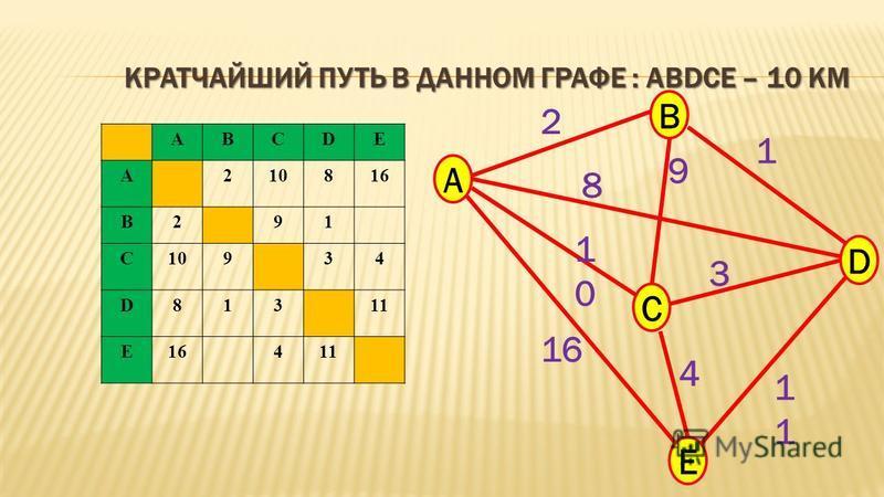 ABCDE A210816 B291 C10934 D81311 E16411 A B C E D 2 9 8 1010 16 1 3 1 4