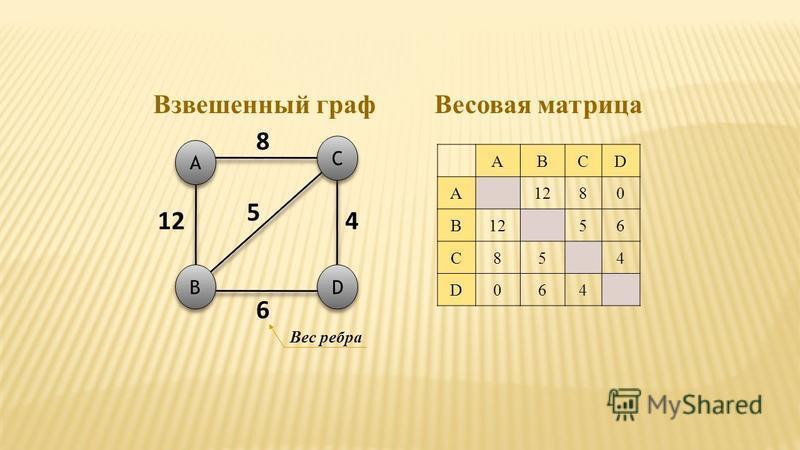 ABCD A1280 B 56 C854 D064 A A C C D D B B 8 4 6 Взвешенный граф Весовая матрица Вес ребра 5