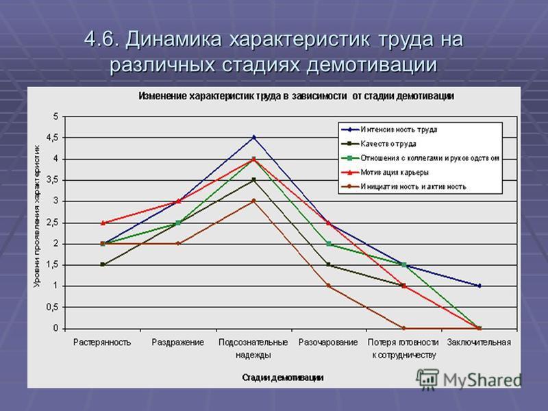 4.6. Динамика характеристик труда на различных стадиях демотивации