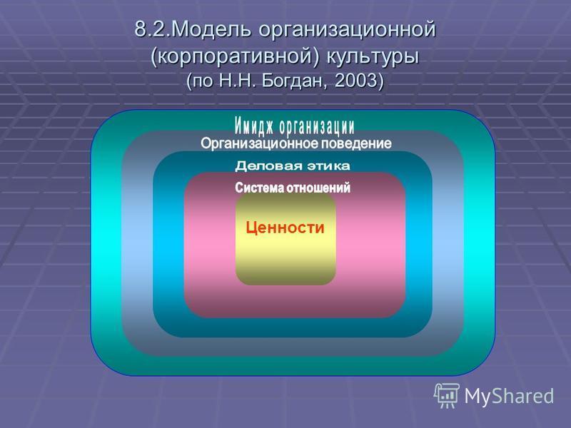 8.2. Модель организационной (корпоративной) культуры (по Н.Н. Богдан, 2003) Ценности