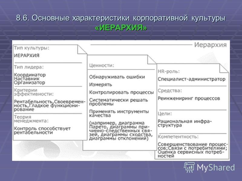 8.6. Основные характеристики корпоративной культуры «ИЕРАРХИЯ»
