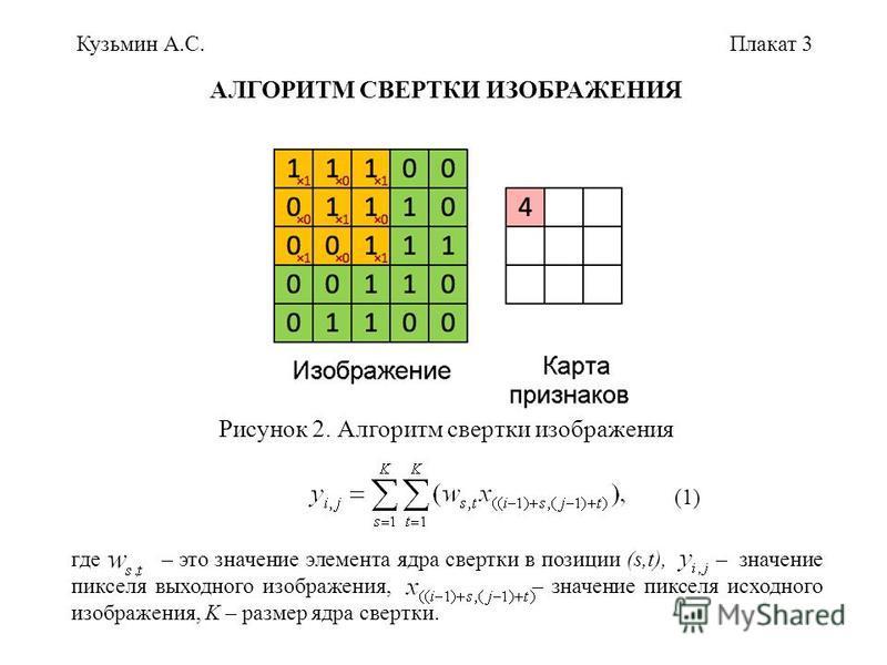 Кузьмин А.С.Плакат 3 (1) где – это значение элемента ядра свертки в позиции (s,t), – значение пикселя выходного изображения, – значение пикселя исходного изображения, K – размер ядра свертки. Рисунок 2. Алгоритм свертки изображения АЛГОРИТМ СВЕРТКИ И