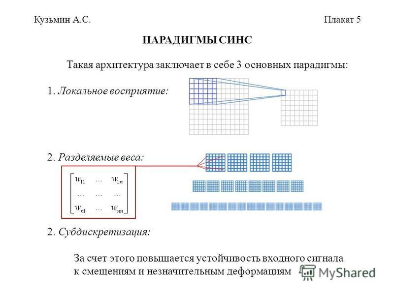 Кузьмин А.С.Плакат 5 ПАРАДИГМЫ СИНС Такая архитектура заключает в себе 3 основных парадигмы: 1. Локальное восприятие: 2. Разделяемые веса: 2. Субдискретизация: За счет этого повышается устойчивость входного сигнала к смещениям и незначительным деформ