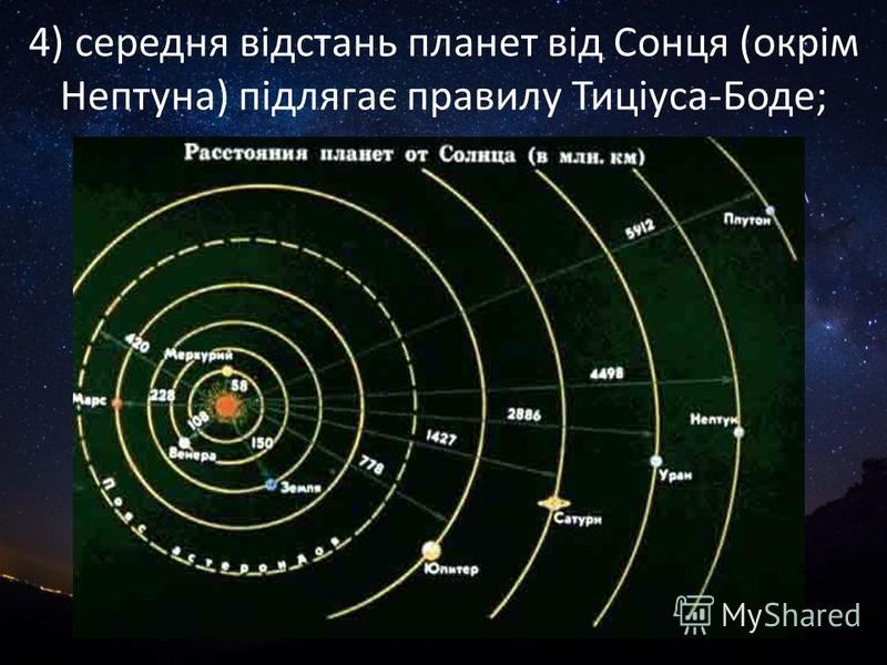 4) середня відстань планет від Сонця (окрім Нептуна) підлягає правилу Тиціуса-Боде;