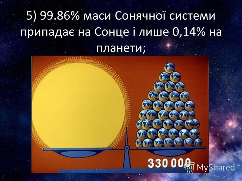 5) 99.86% маси Сонячної системи припадає на Сонце і лише 0,14% на планети;
