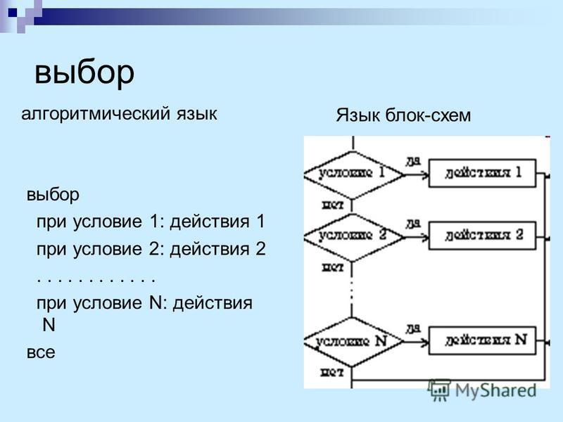 выбор алгоритмический язык выбор при условие 1: действия 1 при условие 2: действия 2............ при условие N: действия N все Язык блок-схем
