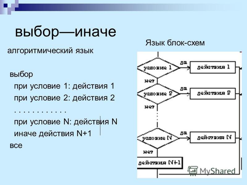 выбор иначе алгоритмический язык выбор при условие 1: действия 1 при условие 2: действия 2............ при условие N: действия N иначе действия N+1 все Язык блок-схем