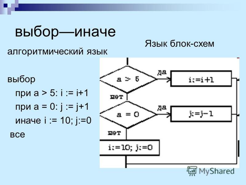 выбор иначе алгоритмический язык выбор при a > 5: i := i+1 при a = 0: j := j+1 иначе i := 10; j:=0 все Язык блок-схем