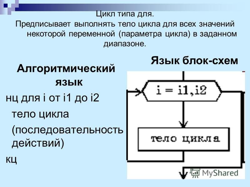 Алгоритмический язык нц для i от i1 до i2 тело цикла (последовательность действий) кц Цикл типа для. Предписывает выполнять тело цикла для всех значений некоторой переменной (параметра цикла) в заданном диапазоне. Язык блок-схем