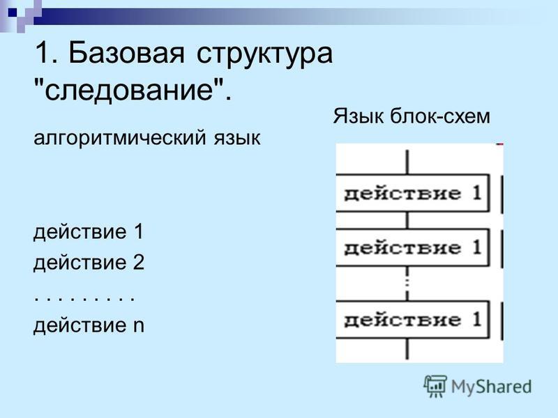 1. Базовая структура следование. алгоритмический язык действие 1 действие 2......... действие n Язык блок-схем