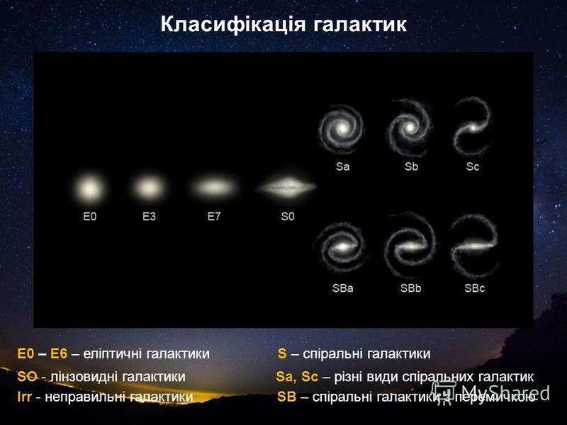 Класифікація галактик Е0 – Е6 – еліптичні галактики SO - лінзовидні галактики Irr - неправильні галактики S – спіральні галактики Sa, Sc – різні види спіральних галактик SB – спіральні галактики з перемичкою