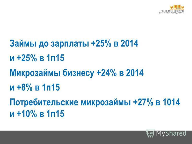 Национальное агентство финансовых исследований Займы до зарплаты +25% в 2014 и +25% в 1 п 15 Микрозаймы бизнесу +24% в 2014 и +8% в 1 п 15 Потребительские микрозаймы +27% в 1014 и +10% в 1 п 15