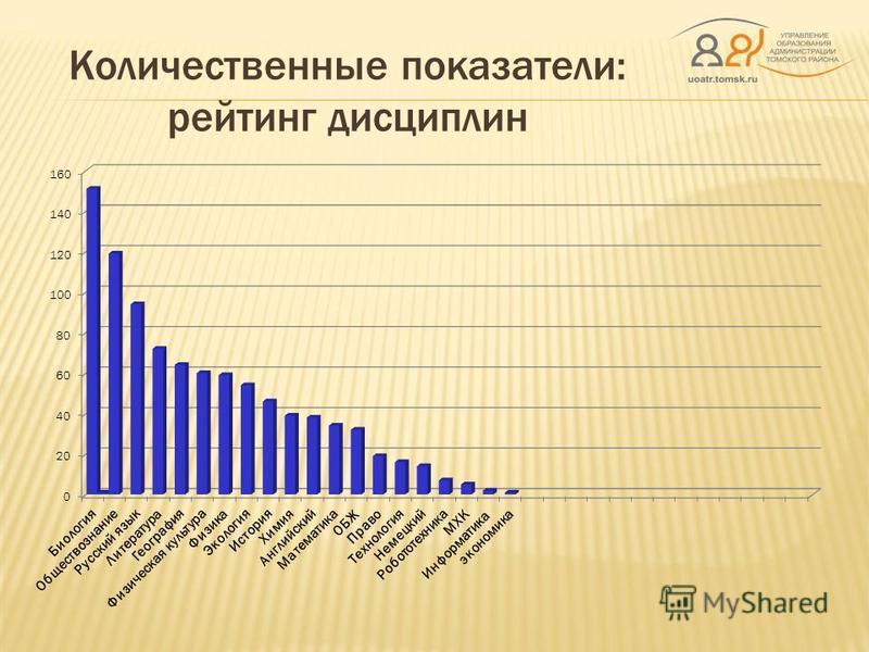 Количественные показатели: рейтинг дисциплин