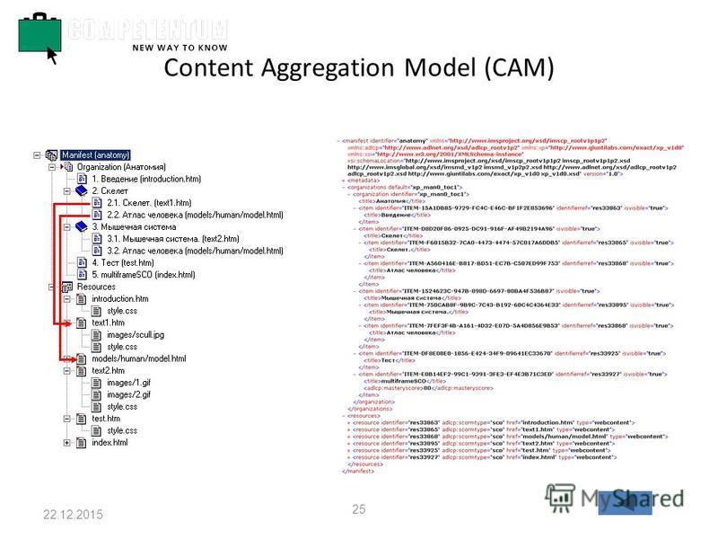 22.12.2015 25 Content Aggregation Model (CAM)