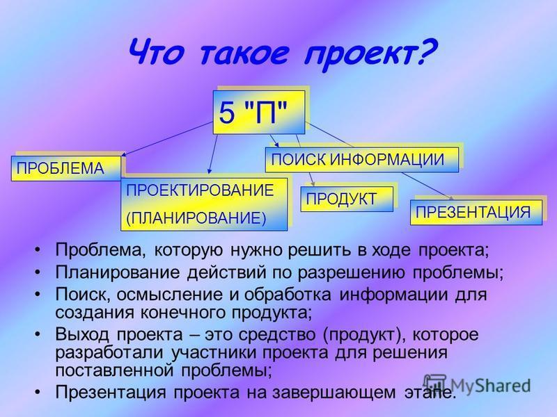 Что такое проект? Проблема, которую нужно решить в ходе проекта; Планирование действий по разрешению проблемы; Поиск, осмысление и обработка информации для создания конечного продукта; Выход проекта – это средство (продукт), которое разработали участ
