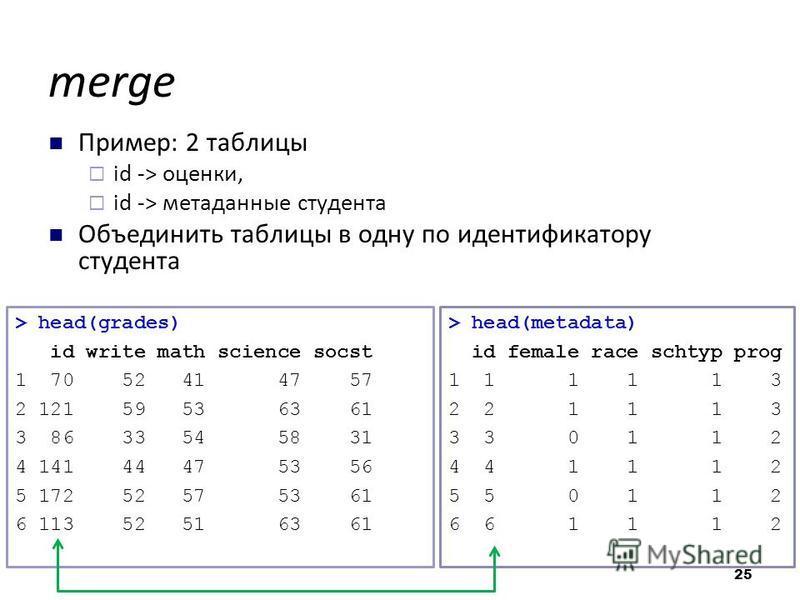merge Пример: 2 таблицы id -> оценки, id -> метаданные студента Объединить таблицы в одну по идентификатору студента 25 > head(grades) id write math science socst 1 70 52 41 47 57 2 121 59 53 63 61 3 86 33 54 58 31 4 141 44 47 53 56 5 172 52 57 53 61