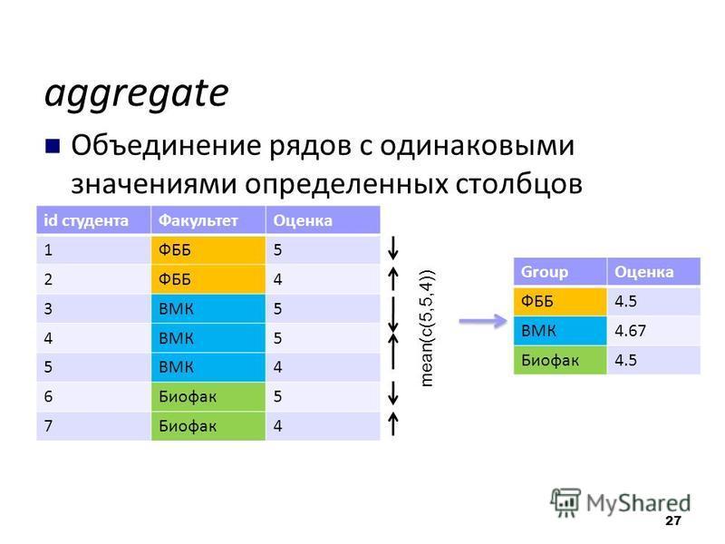 aggregate Объединение рядов с одинаковыми значениями определенных столбцов id студента ФакультетОценка 1ФББ5 2 4 3ВМК5 4 5 5 4 6Биофак 5 7 4 Group Оценка ФББ4.5 ВМК4.67 Биофак 4.5 mean(c(5,5,4)) 27