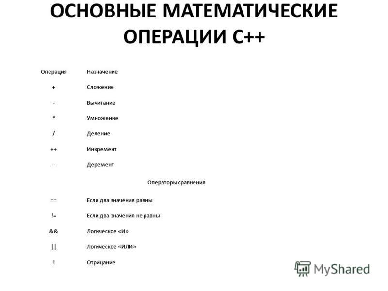 ОСНОВНЫЕ МАТЕМАТИЧЕСКИЕ ОПЕРАЦИИ С++ Операция Назначение +Сложение -Вычитание *Умножение /Деление ++Инкремент --Деремент Операторы сравнения ==Если два значения равны !=Если два значения не равны &&Логическое «И» ||Логическое «ИЛИ» !Отрицание