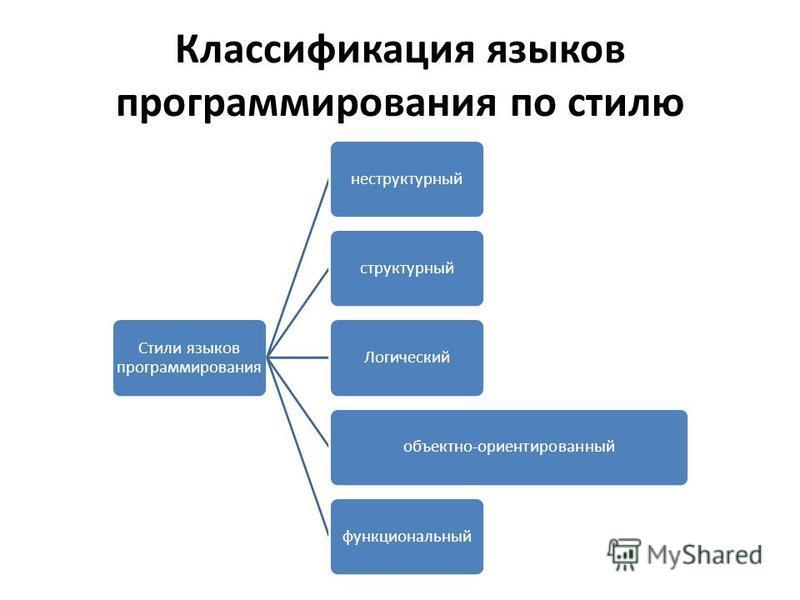 Классификация языков программирования по стилю Стили языков программирования не структурный структурный Логическийобъектно-ориентированный функциональный