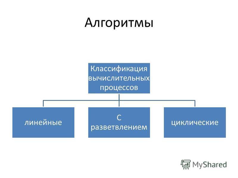 Алгоритмы Классификация вычислительных процессов линейные С разветвлением циклические