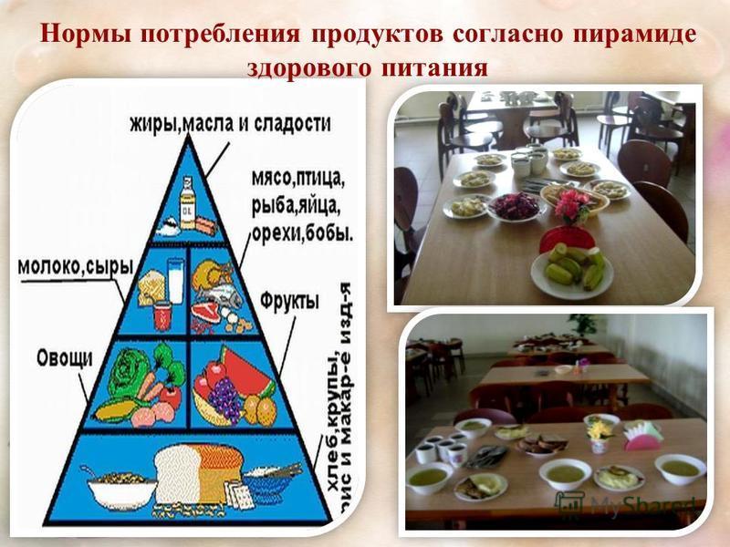 Нормы потребления продуктов согласно пирамиде здорового питания