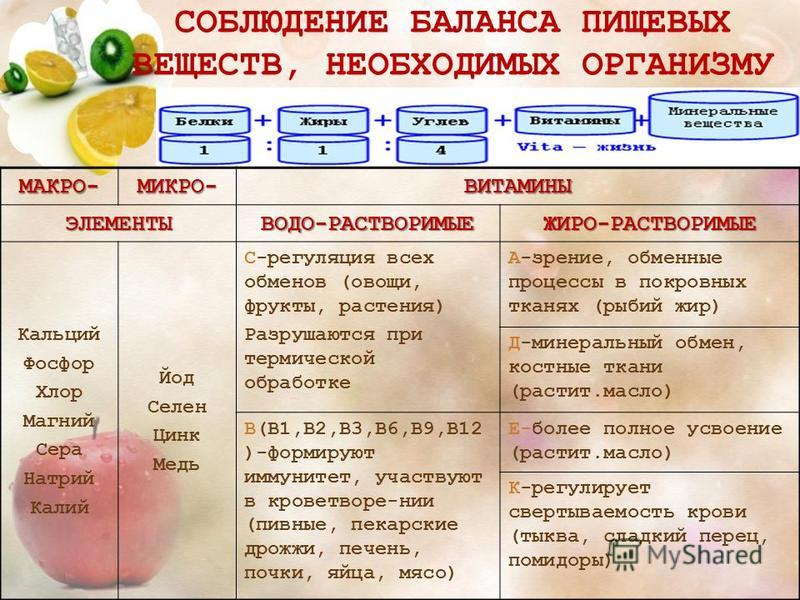СОБЛЮДЕНИЕ БАЛАНСА ПИЩЕВЫХ ВЕЩЕСТВ, НЕОБХОДИМЫХ ОРГАНИЗМУМАКРО-МИКРО-ВИТАМИНЫЭЛЕМЕНТЫВОДО-РАСТВОРИМЫЕЖИРО-РАСТВОРИМЫЕ Кальций Фосфор Хлор Магний Сера Натрий Калий Йод Селен Цинк Медь С-регуляция всех обменов (овощи, фрукты, растения) Разрушаются при