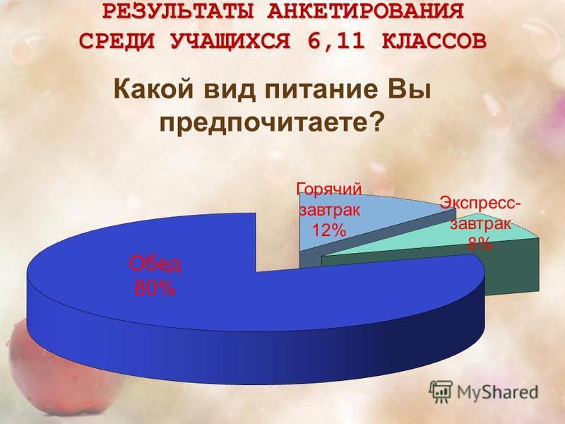 РЕЗУЛЬТАТЫ АНКЕТИРОВАНИЯ СРЕДИ УЧАЩИХСЯ 6,11 КЛАССОВ