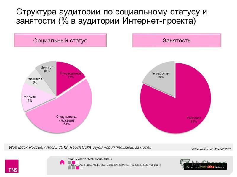 Web Index Россия, Апрель 2012, Reach Col%. Аудитория площадки за месяц Занятость Социальный статус Структура аудитории по социальному статусу и занятости (% в аудитории Интернет-проекта) *домохозяйки, др.безработные Аудитория Интернет-проекта Bn.ru >