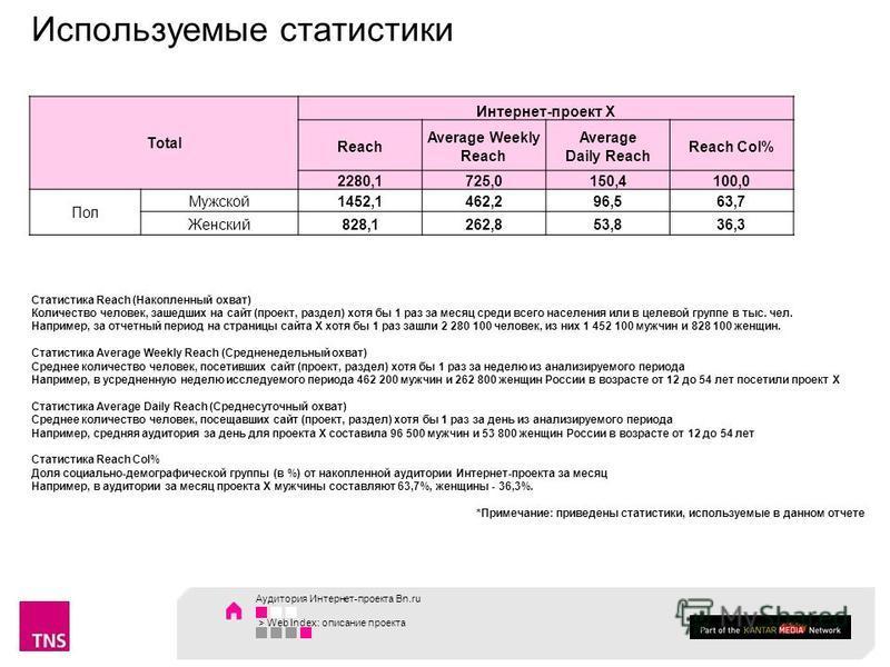 Используемые статистики Аудитория Интернет-проекта Bn.ru > Web Index: описание проекта Total Интернет-проект Х Reach Average Weekly Reach Average Daily Reach Reach Col% 2280,1725,0150,4100,0 Пол Мужской 1452,1462,296,563,7 Женский 828,1262,853,836,3