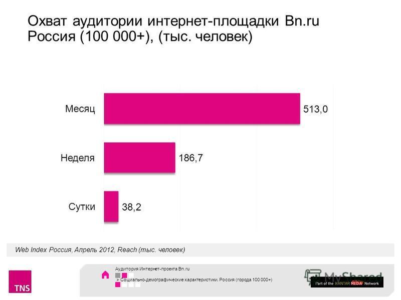 Охват аудитории интернет-площадки Bn.ru Россия (100 000+), (тыс. человек) Place your text here Web Index Россия, Апрель 2012, Reach (тыс. человек) Аудитория Интернет-проекта Bn.ru > Социально-демографические характеристики. Россия (города 100 000+)