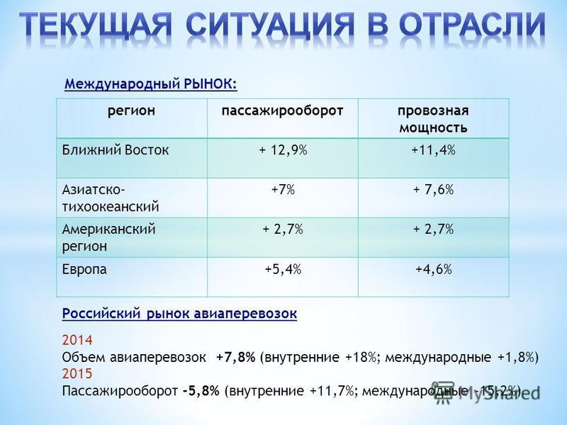Российский рынок авиаперевозок 2014 Объем авиаперевозок +7,8% (внутренние +18%; международные +1,8%) 2015 Пассажирооборот -5,8% (внутренние +11,7%; международные -15,2%) регионпассажирооборотпровозная мощность Ближний Восток+ 12,9%+11,4% Азиатско- ти