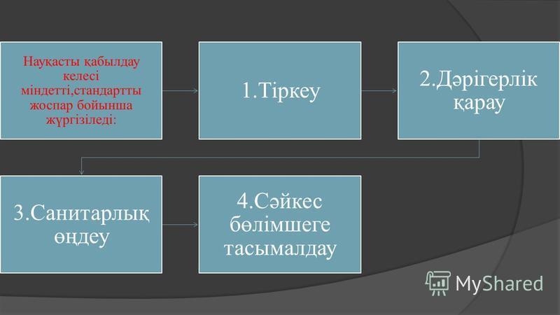 Науқасты қабылдау келесі міндетті,стандартты жоспар бойынша жүргізіледі: 1.Тіркеу 2.Дәрігерлік қарау 3.Санитарлық өңдеу 4.Сәйкес бөлімшеге тасымалдау