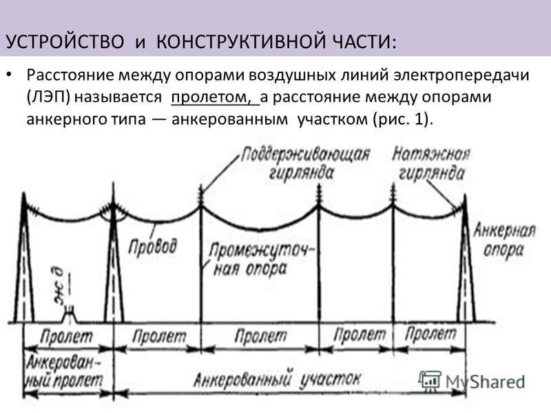 УСТРОЙСТВО и КОНСТРУКТИВНОЙ ЧАСТИ: Расстояние между опорами воздушных линий электропередачи (ЛЭП) называется пролетом, а расстояние между опорами анкерного типа анкерованным участком (рис. 1).