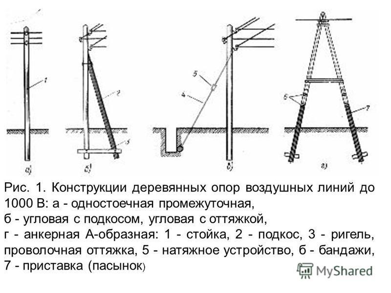 Рис. 1. Конструкции деревянных опор воздушных линий до 1000 В: а - одностоечная промежуточная, б - угловая с подкосом, угловая с оттяжкой, г - анкерная А-образная: 1 - стойка, 2 - подкос, 3 - ригель, проволочная оттяжка, 5 - натяжное устройство, б -