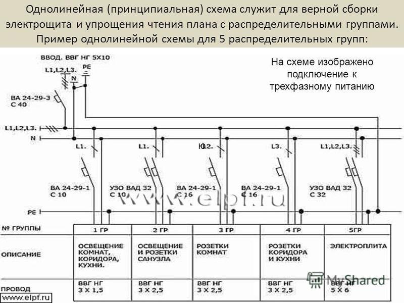 Однолинейная (принципиальная) схема служит для верной сборки электрощита и упрощения чтения плана с распределительными группами. Пример однолинейной схемы для 5 распределительных групп: ю На схеме изображено подключение к трехфазному питанию
