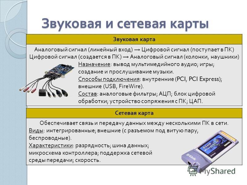 Звуковая и сетевая карты Звуковая карта Аналоговый сигнал ( линейный вход ) Цифровой сигнал ( поступает в ПК ) Цифровой сигнал ( создается в ПК ) Аналоговый сигнал ( колонки, наушники ) Назначение : вывод мультимедийного аудио ; игры ; создание и про