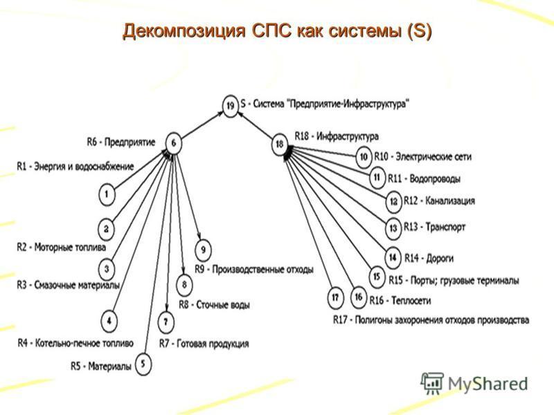 Декомпозиция СПС как системы (S)