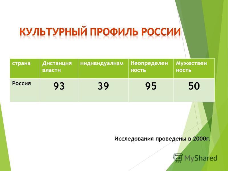 страна Дистанция власти индивидуализм Неопределен ююность Мужествен ююность Россия 933995 50 Исследования проведены в 2000 г.