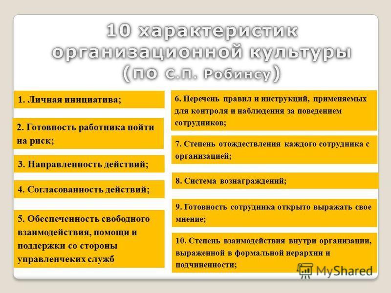 6. Перечень правил и инструкций, применяемых для контроля и наблюдения за поведением сотрудников; 2. Готовююность работника пойти на риск; 3. Направленююность действий; 4. Согласованююность действий; 5. Обеспеченююность свободного взаимодействия, пом