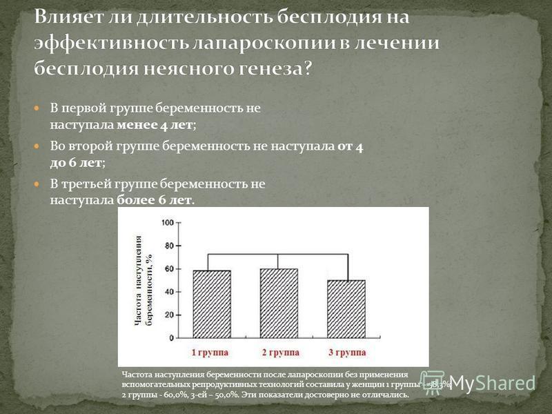 В первой группе беременность не наступала менее 4 лет; Во второй группе беременность не наступала от 4 до 6 лет; В третьей группе беременность не наступала более 6 лет. Частота наступления беременности после лапараскопкии без применения вспомогательн
