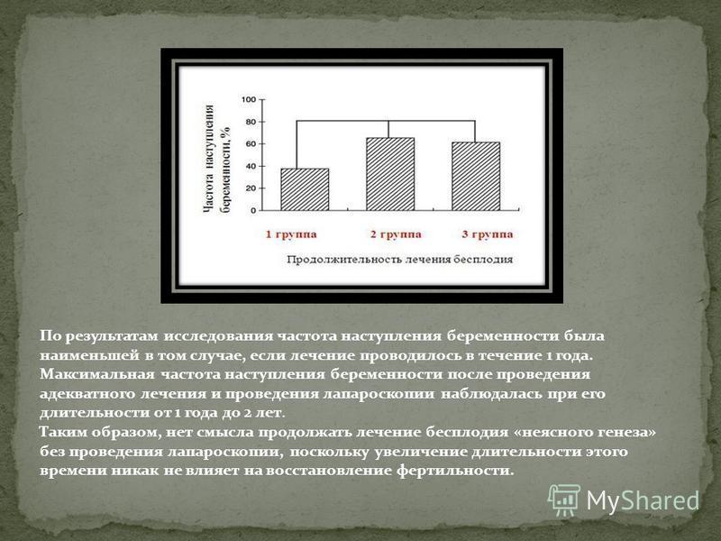 По результатам исследования частота наступления беременности была наименьшей в том случае, если лечение проводилось в течение 1 года. Максимальная частота наступления беременности после проведения адекватного лечения и проведения лапараскопкии наблюд