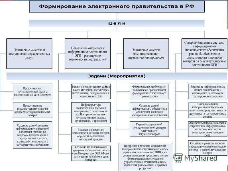 Цели формирования электронного правительства