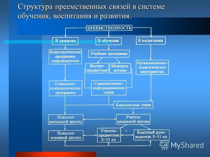 Структура преемственных связей в системе обучения, воспитания и развития.