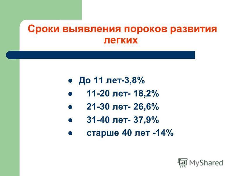Сроки выявления пороков развития легких До 11 лет-3,8% 11-20 лет- 18,2% 21-30 лет- 26,6% 31-40 лет- 37,9% старше 40 лет -14%