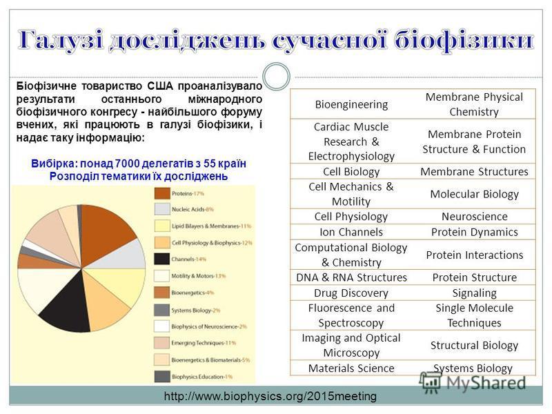 http://www.biophysics.org/2015meeting Біофізичне товариство США проаналізувало результати останнього міжнародного біофізичного конгресу - найбільшого форуму вчених, які працюють в галузі біофізики, і надає таку інформацію: Вибірка: понад 7000 делегат