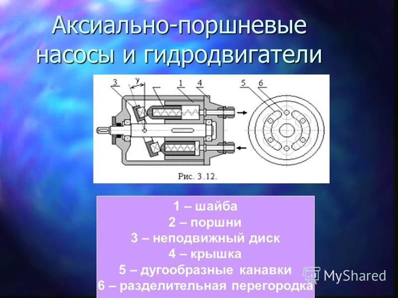 Аксиально-поршневые насосы и гидродвигатели 1 – шайба 2 – поршни 3 – неподвижный диск 4 – крышка 5 – дугообразные канавки 6 – разделительная перегородка