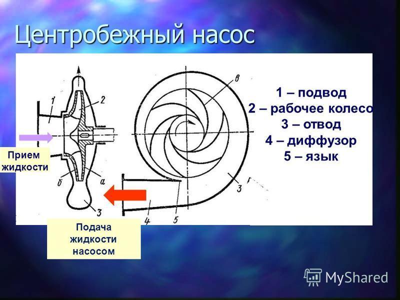 Центробежный насос 111 1 – подвод 2 – рабочее колесо 3 – отвод 4 – диффузор 5 – язык Подача жидкости насосом Прием жидкости